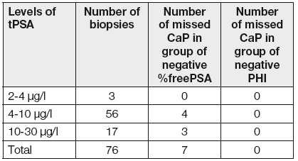 Summary of number of patients with positive biopsies with the negativity of the marker (%fPSA and PHI)