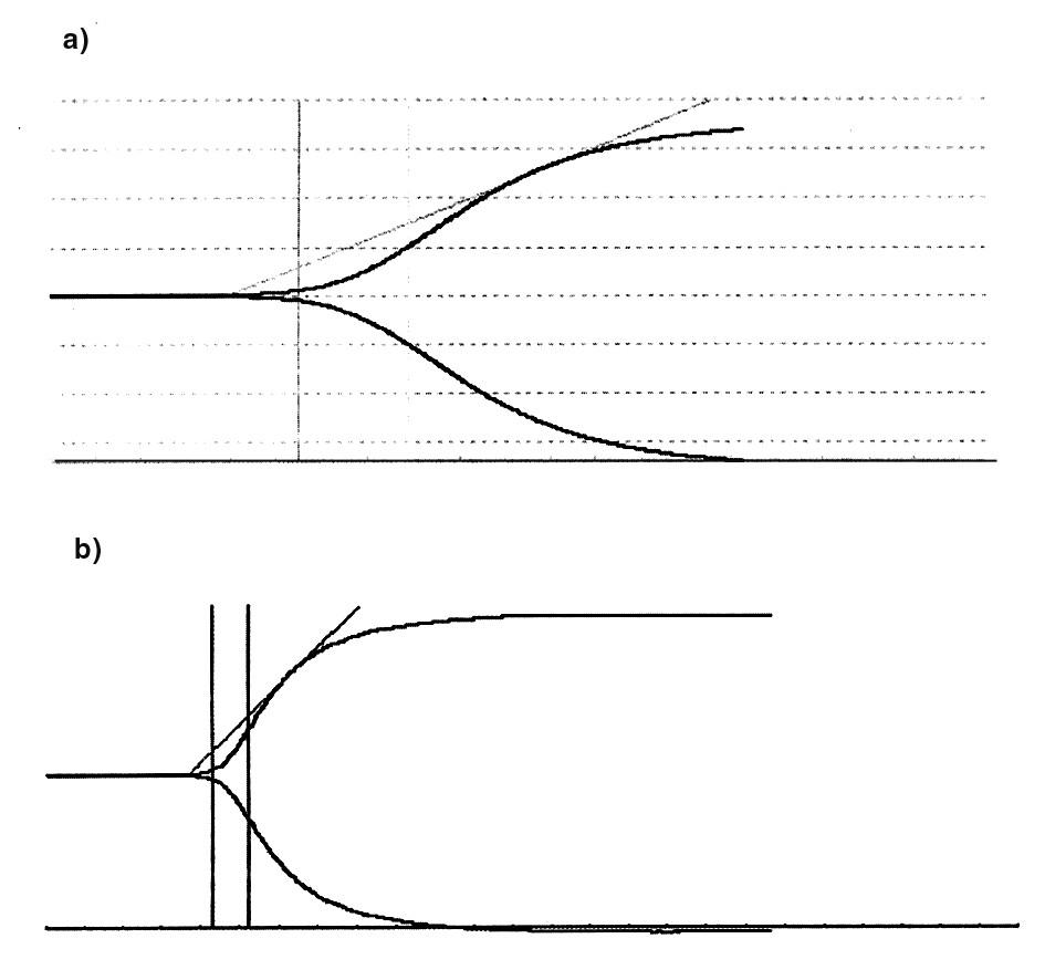 Typické křivky TEG (a) Chlazený mimotělní okruh (b) Nechlazený mimotělní okruh