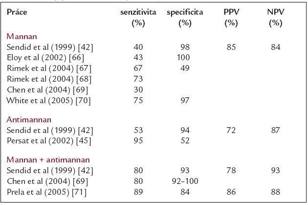 Nejvýznamnější studie sledující význam detekce mannanu, antimannanu a jejich kombinace pro diagnostiku invazivní kandidózy.