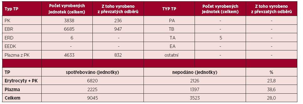 Autotransfuze v České republice v roce 2014 – transfuzní přípravky