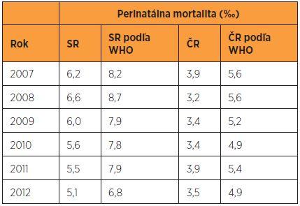 Perinatálna mortalita podľa regionálnych a WHO kritérií v SR a v ČR v rokoch 2007–2012