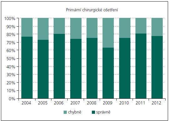 Poměr správně a chybně ošetřených pacientů hospitalizovaných na spinálních jednotkách KN Liberec a FN Motol v jednotlivých letech.