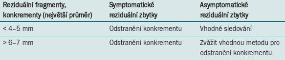 Doporučení pro léčbu reziduálních fragmentů.