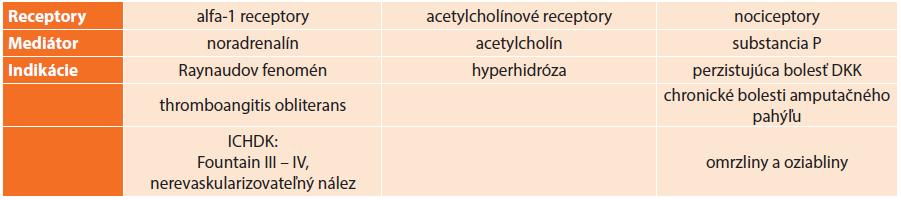 Prehľad indikácií LS podľa ovplyvnenia modality lumbálného sympatiku Tab. 1. Summary indications of LS according to modalities affected by lumbar sympathetic