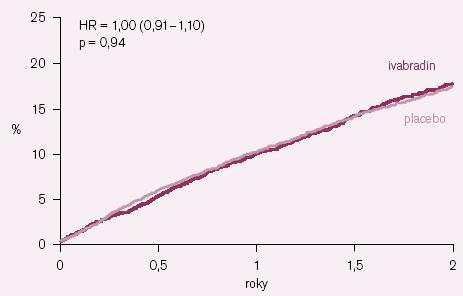 Kaplan– Meierovy křivky výskytu primárního kombinovaného klinického ukazatele (součet kardiovaskulárních úmrtí + hospitalizací pro infarkt myokardu + hospitalizací pro srdeční selhání) u celé populace studie BEAUTIFUL.