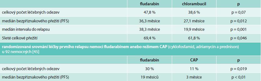Srovnání výsledků léčby fludarabinem v monoterapii vs chlorambucilem (25 mg/m2 i.v. 5 dní vs chlorambucil 8 mg/m2 p.o. po dobu 10 dnů v 28denních intervalech). U pacientů nad 75 let byl chlorambucil podavan v davce 6 mg/m2 p.o. Do studie bylo zařazeno celkem 414 pacientů [46].
