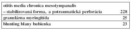 Ukazuje súbor 276 pacientov rozdelený na skupiny patologických stavov blany bubienka.