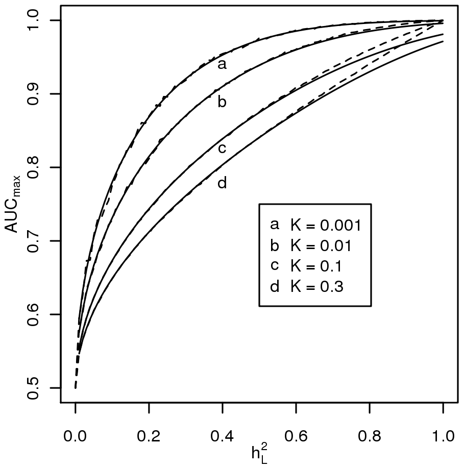 Relationship between maximum AUC (<i>AUC<sub>max</sub></i>) from a genomic profile and heritability on the liability scale .