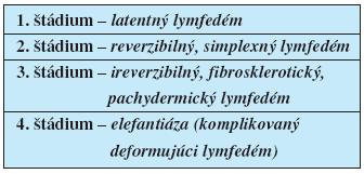 Klinické štádiá primárneho lymfedému (10)