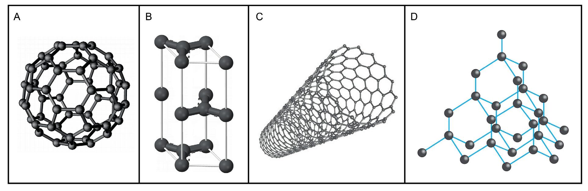 Různé modifikace uhlíku: A – molekula fullerenu C<sub>60</sub>, tvořená sítí uhlíkových atomů uspořádaných do šestiúhelníků doplněných pětiúhelníky, B – grafit (tuha), nejčastější přírodní modifikace složená z vrstev, které jsou tvořeny uhlíky navázanými do šestiúhelníků, C – uhlíkové nanotrubice, D – diamant je tvořen uhlíkem krystalizujícím v krychlové soustavě