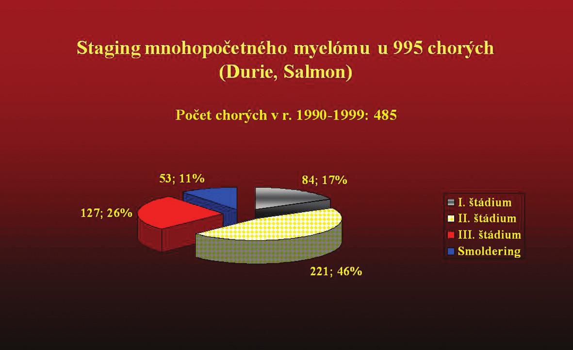 ,3 Grafické znázornenie súboru 995 chorých na mnohopočetný myelóm, ktorý bol vyhodnotený v 2 etapách (1990–1999) a (2000–2009) z hľadiska rozšírenej biochemickej diagnostiky a následných zmien v klinickom stanovení štádia ochorenia.