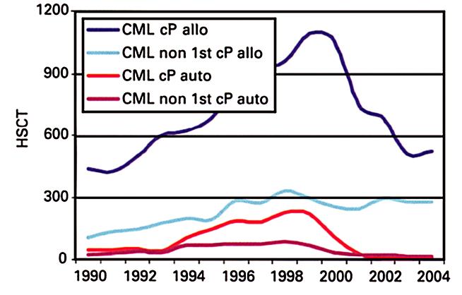 Vývoj alogenních transplantací krvetvorných buněk pro CML v Evropě v posledních letech (upraveno dle (16)) cP – chronická fáze
