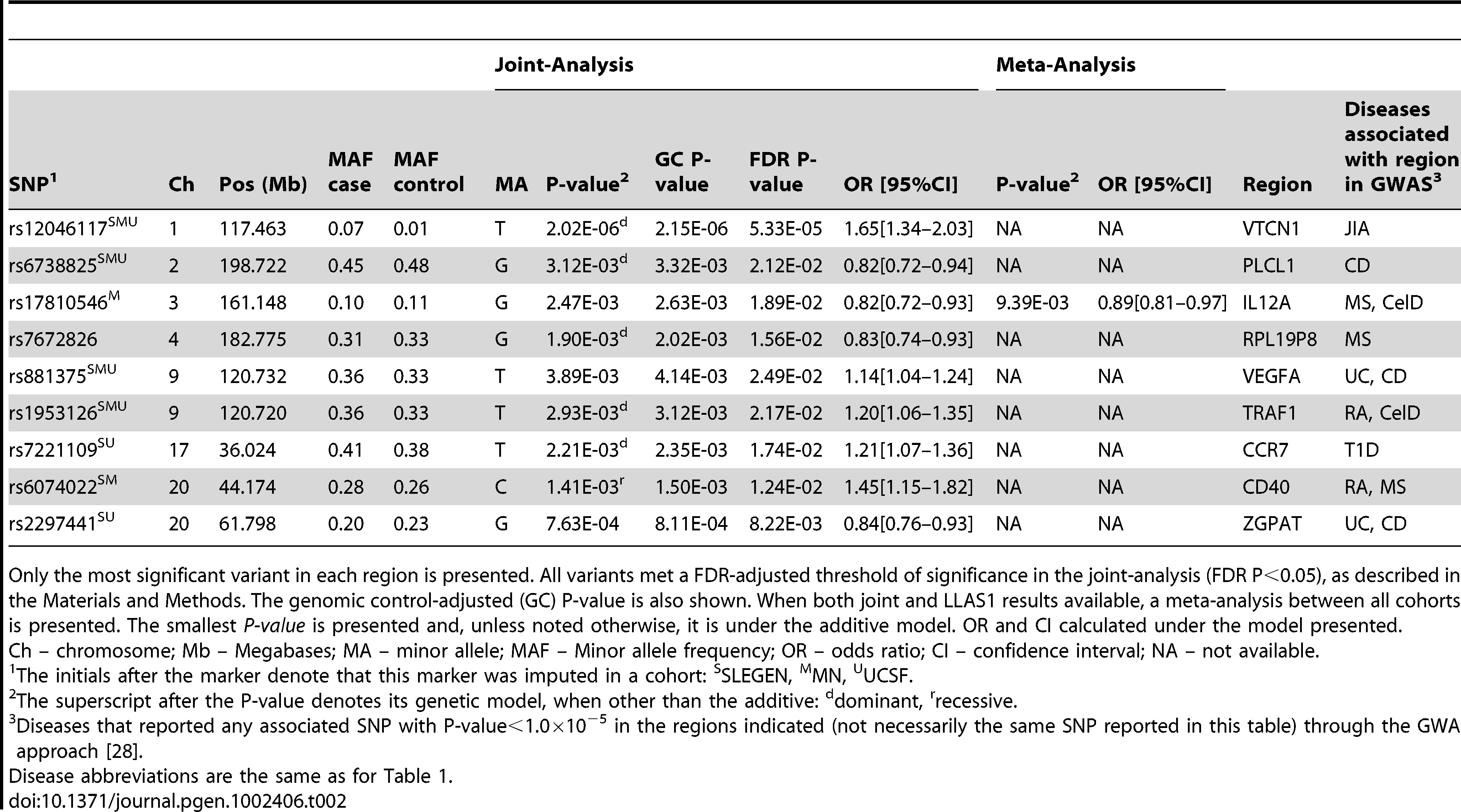 Association results in novel pleiotropic regions associated with SLE.