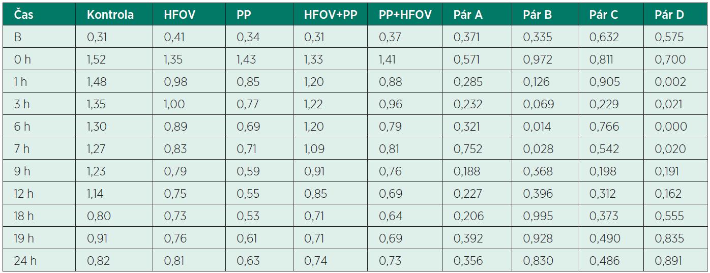 Hodnoty oxygenačního indexu (OI) v jednotlivých skupinách experimentálních modelů
