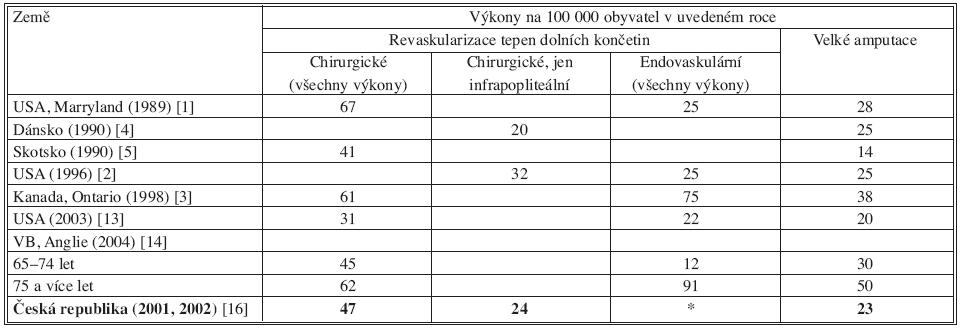 Počty revaskularizací dolních končetin a velkých amputací v některých zemích, vycházející z nemocničních údajů podle uvedených literárních údajů. V České republice počty revaskularizačních operací dolních končetin vycházejí z údajů České společnosti kardiochirurgické společnosti [16] a počty velkých amputací z údajů ÚZIS [15] Tab. 3. Numbers of the lower extremities revascularizations and of major amputations in some countries, based on the hospital data according to the presented literature data. In the Czech Republic, the lower extremities revascularization numbers are based on the Czech Society for Cardiovascular Surgery data [16] and the major amputations numbers are based on the ÚZIS data [15]