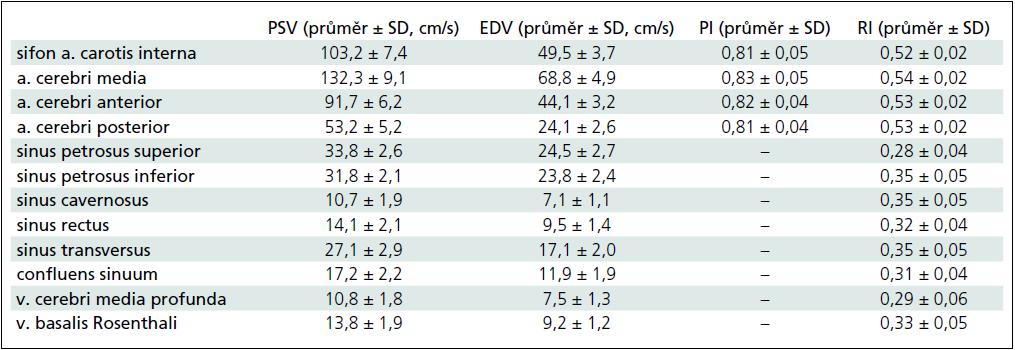 Průtokové rychlosti a indexy ze zobrazených intrakraniálních tepen, žil a splavů.