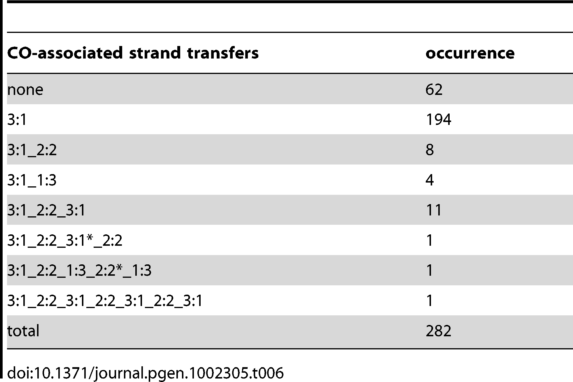 CO-associated strand transfers in the presence of Msh2.