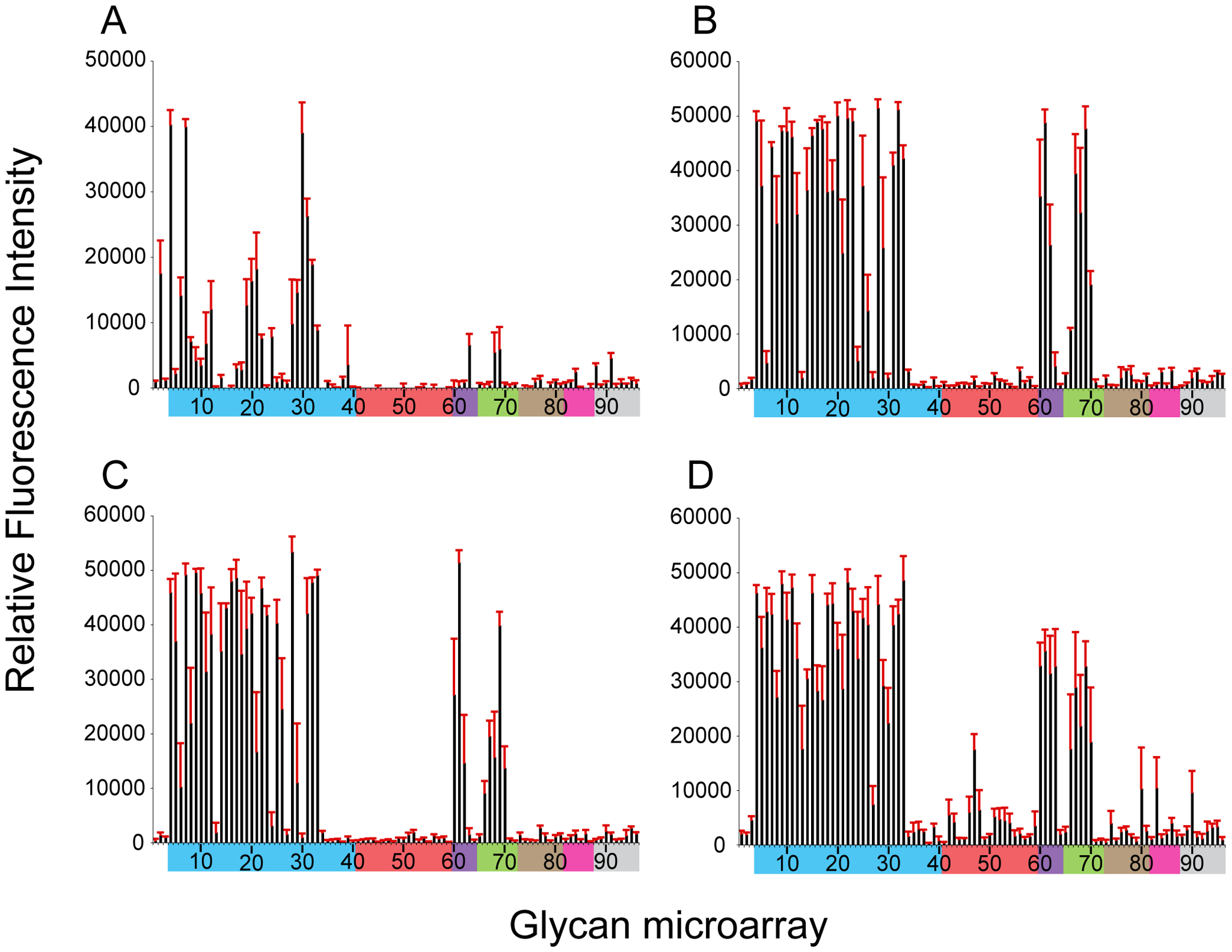 Effect of 220-loop deletion and additional RBS mutations on NY107 receptor specificity.