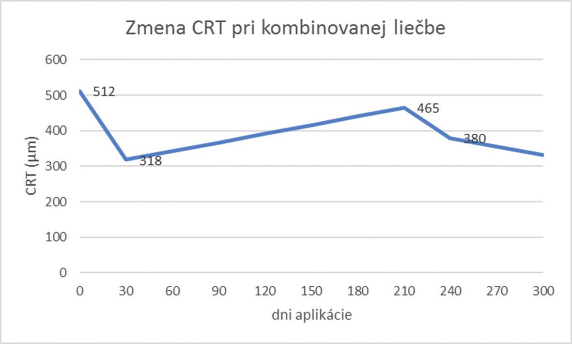 Zmena CRT pri kombinovanej liečbe