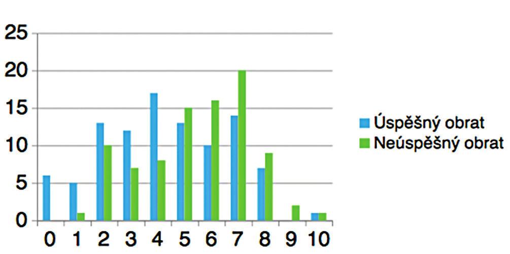 Subjektivní hodnocení bolestivosti zevního obratu plodu na škále od 0 (žádná bolest) do 10 bodů (maximální bolest). Porovnání skupiny těhotných s úspěšným obratem a skupiny těhotných s neúspěšným obratem (v procentech).