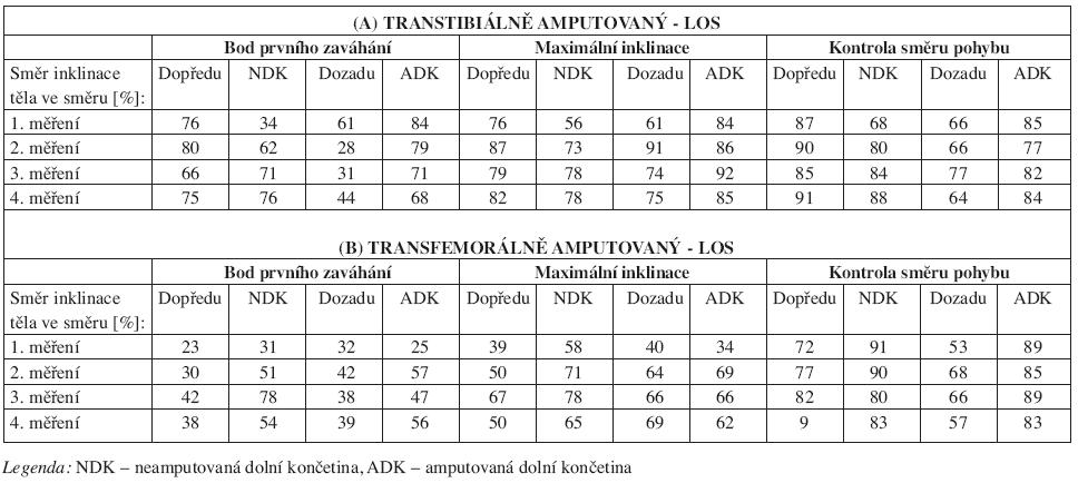 Výsledné hodnoty testu LOS pro jednotlivé parametry u A) transtibiálně amputovaného, B) transfemorálně amputovaného.