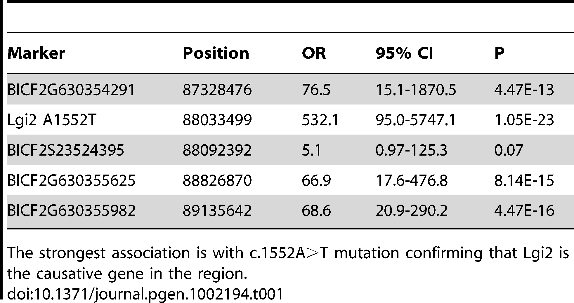 Four highly-associated SNPs spread across the linked 1.7 Mb homozygosity region, together with the c.1552A>T mutation, were genotyped and tested for association from 28 BFJE cases and 112 healthy controls.