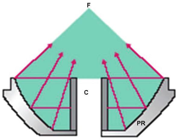 Cylindrický elektromagnetický generátor. C–cylindrický zdroj rázových vln, F–ohnisko rázových vln, PR–parabolický reflektor.