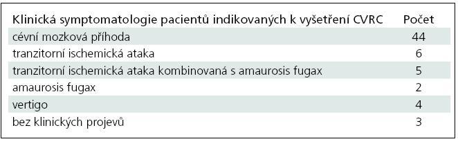 Klinická symptomatologie pacientů indikovaných k vyšetření CVRC.