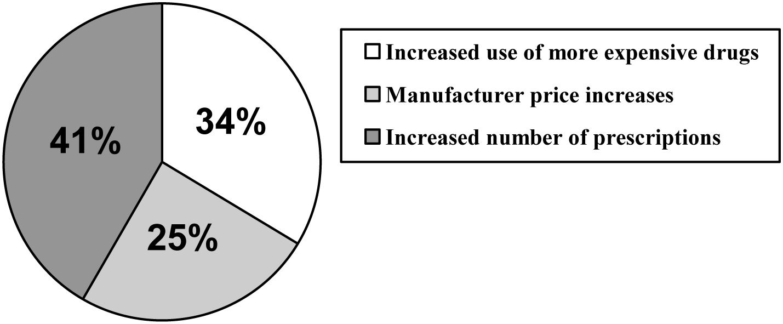 Factors driving growth in drug spending, 1993–2003.