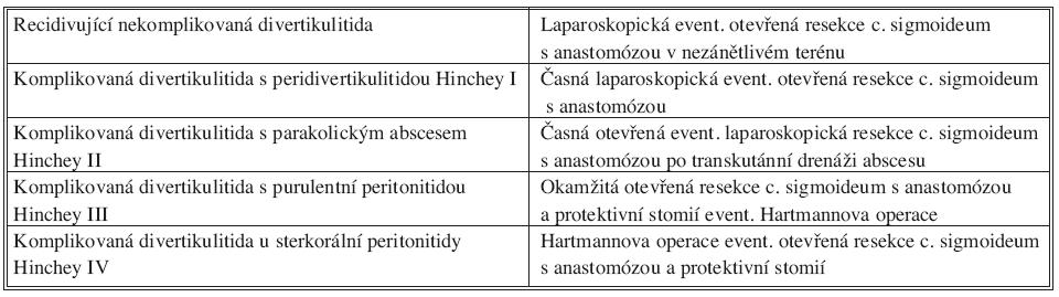 Indikační algoritmus pro léčbu divertikulitidy c. sigmoideum (RWTH Aachen) Tab. 5. Algorithm for indikation for diverticulitis of c. sigmoideum treatment (RWTH Aachen)