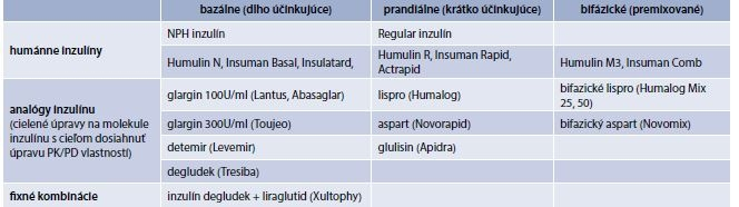 Tab. 6.7 | Prípravky inzulínu (prípravky kategorizované na Slovensku)