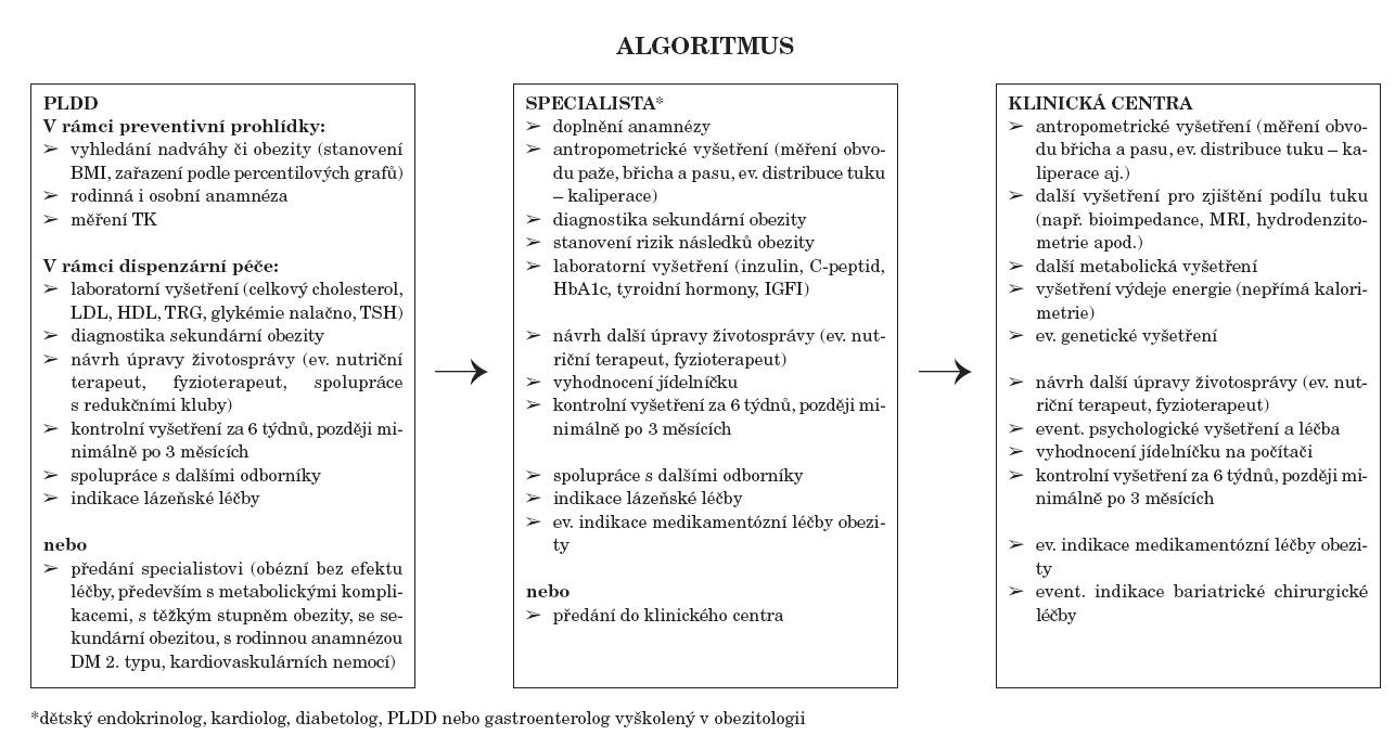 Algoritmus léčby obezity. *dětský endokrinolog, kardiolog, diabetolog, PLDD nebo gastroenterolog vyškolený v obezitologii