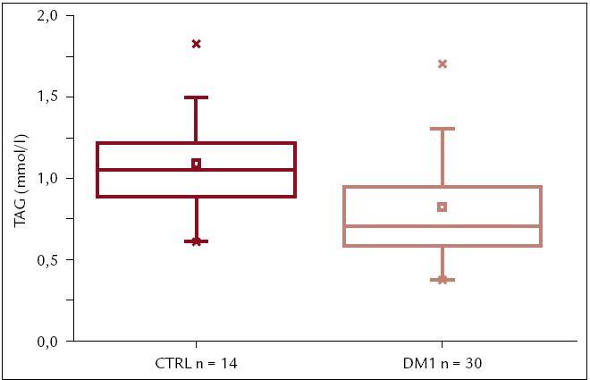 Hodnoty TAG u detí a adolescentov s DM1T (n = 30) a kontrol (n = 14). Pacienti s DM1T majú TAG signifikantne nižšie ako zdraví jedinci [0,76 (0,59; 0,95) vs 1,07 (0,91; 1,19); p < 0,01].