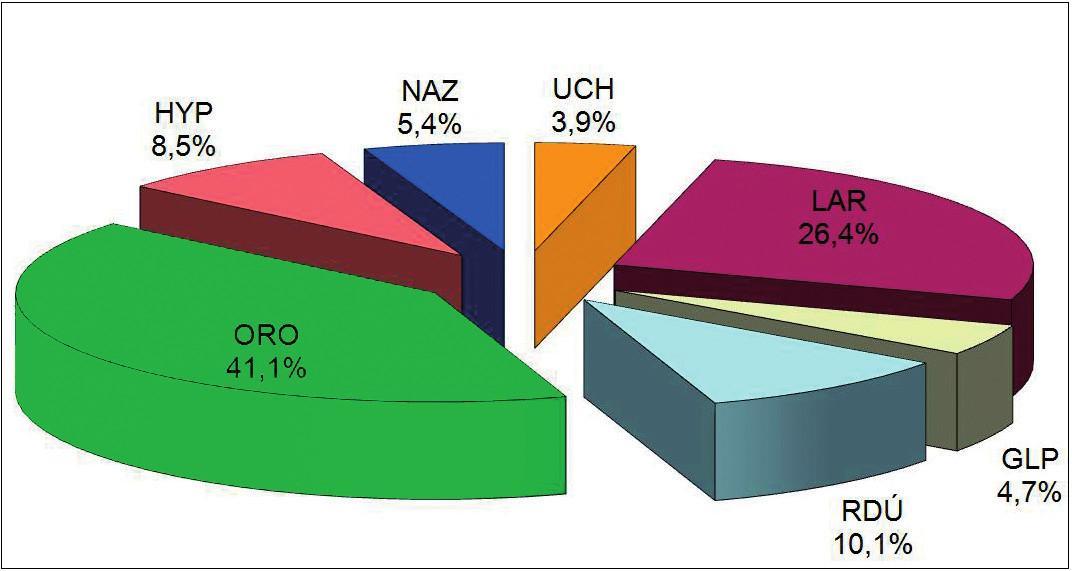 Zastoupení onkologických postižení jednotlivých ORL oblastí.