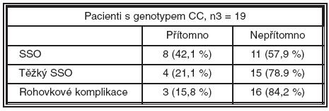 Pacienti s genotypem CC polymorfismu-174 genu pro IL-6
