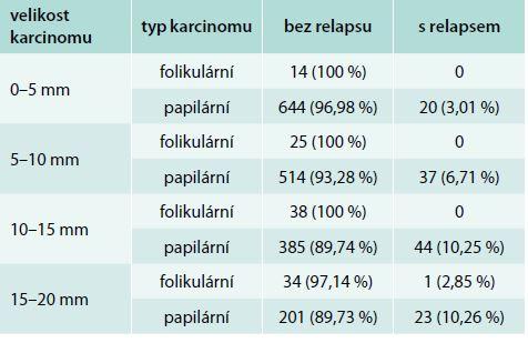Výsledky léčby podle velikosti a histologického typu nádoru