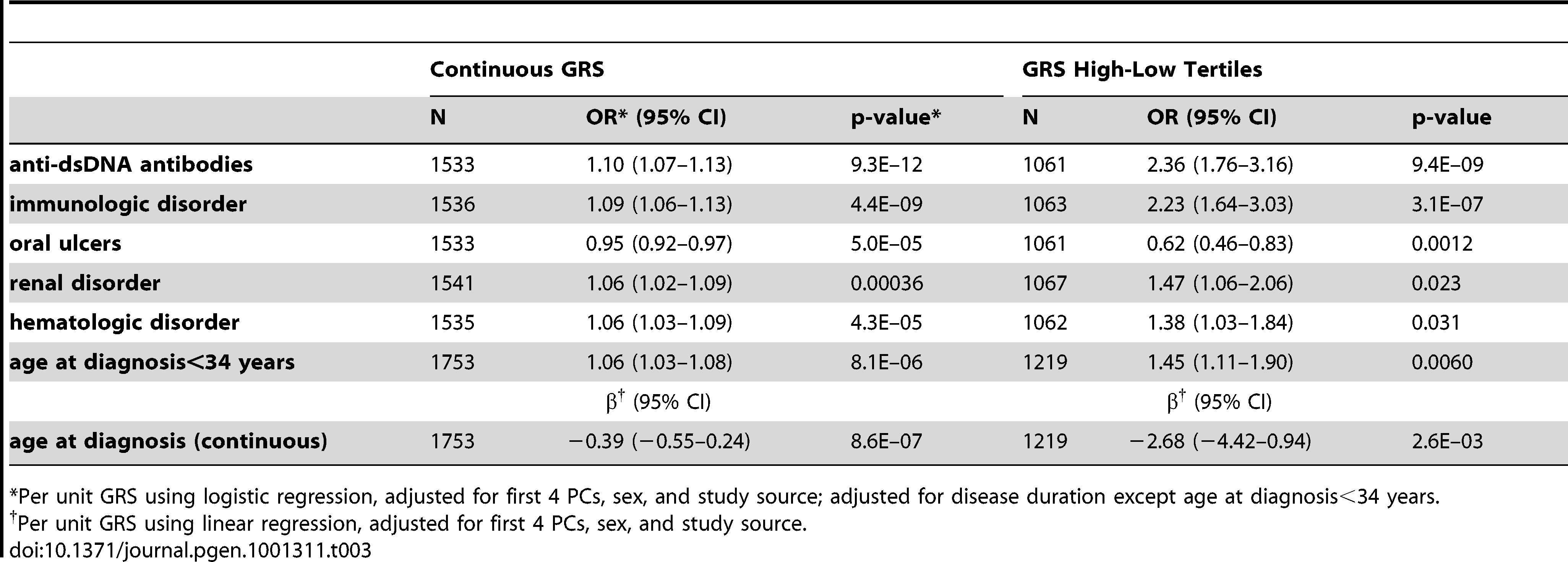 Association of GRS with SLE subphenotypes.
