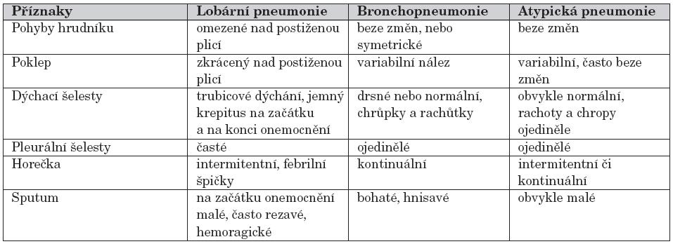 Typické příznaky zánětu plic.
