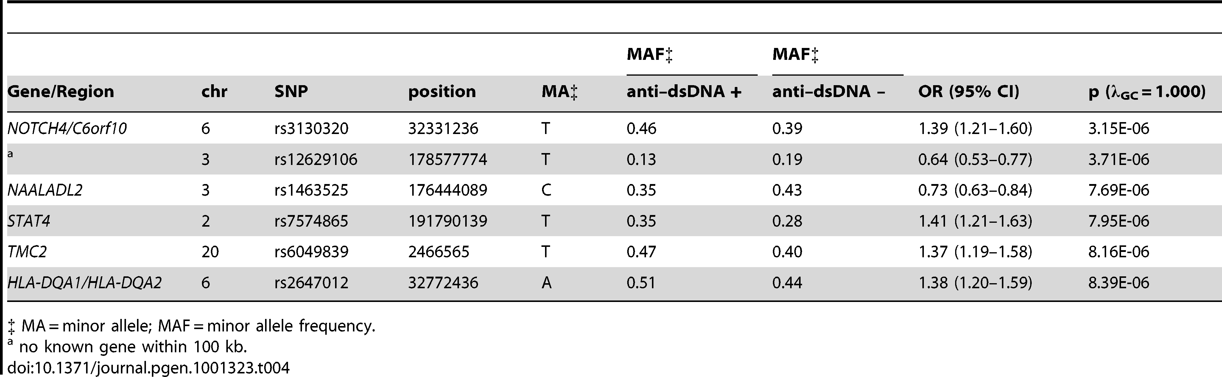 Loci with suggestive (p between 5E-07 and 1E-05) evidence for association with anti–dsDNA + SLE identified in the case-only analysis (811 anti–dsDNA + SLE cases compared to 906 anti–dsDNA – SLE cases).