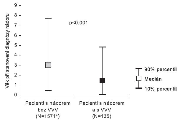 Věk při stanovení diagnózy nádorového onemocnění v souboru pacientů, ČR, 1994 - 2005 * U jednoho pacienta není uvedeno datum diagnózy.