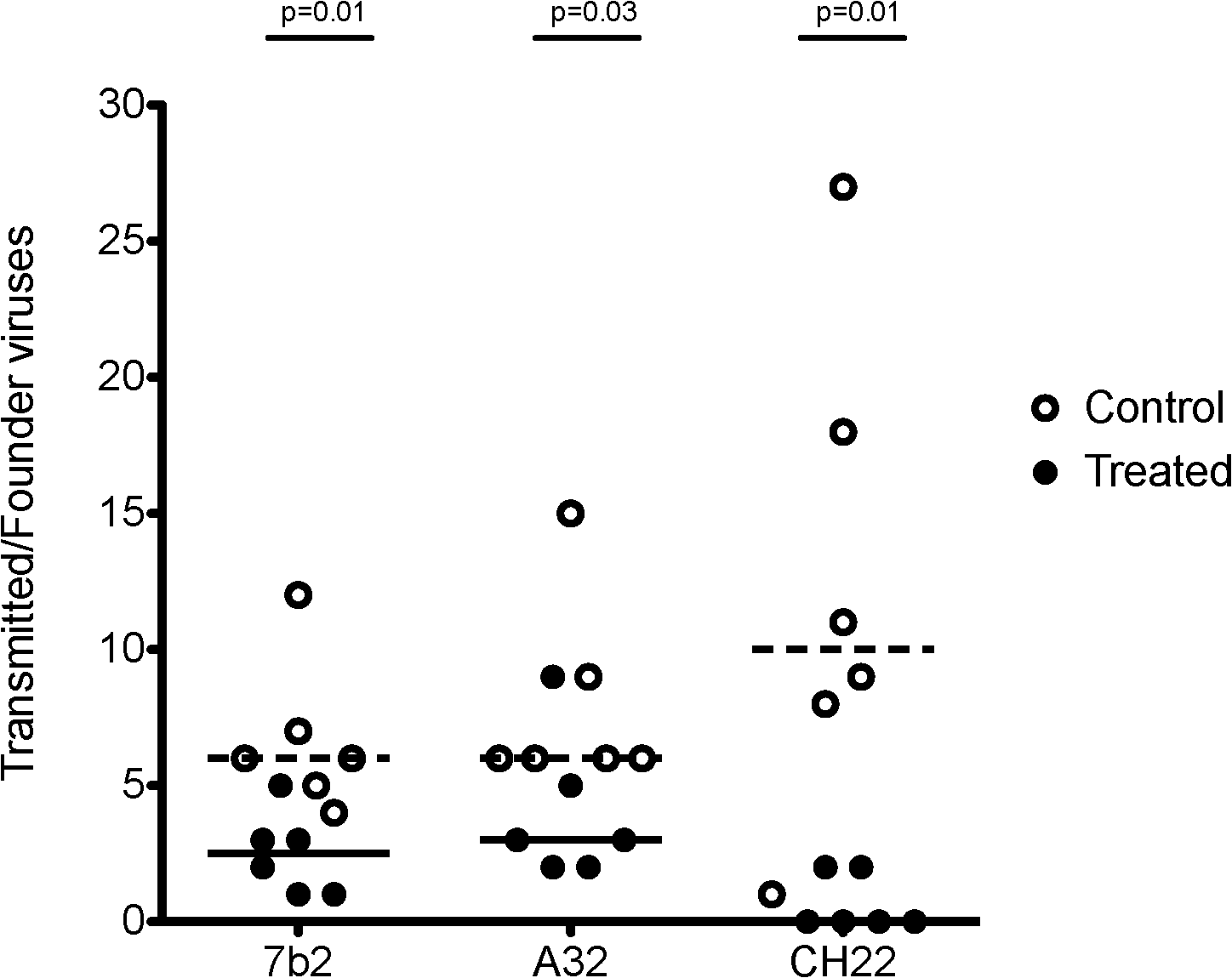 Minimum estimates of the numbers of Transmitted/Founder viruses resulting in productive clinical infection in rhesus monkeys following challenge with SHIV-BaL.