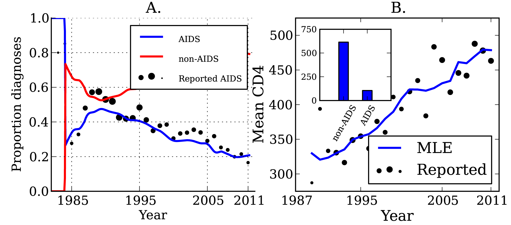 HIV diagnoses and CD4 cell count through time.