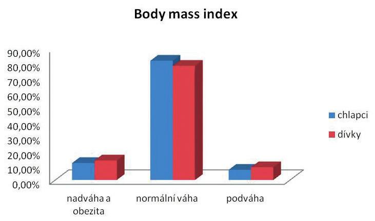 Hodnocení tělesné hmotnosti pomocí BMI u dívek a chlapců (n = 854, v %).