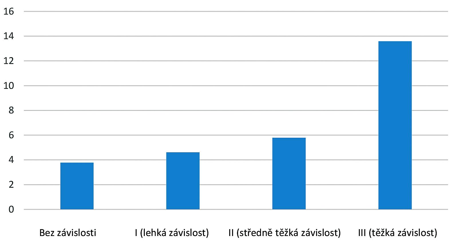 BDI-II Intenzita depresivních příznaků