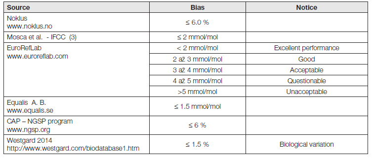 Requaired values of bias in HbA<sub>1c</sub> measurement