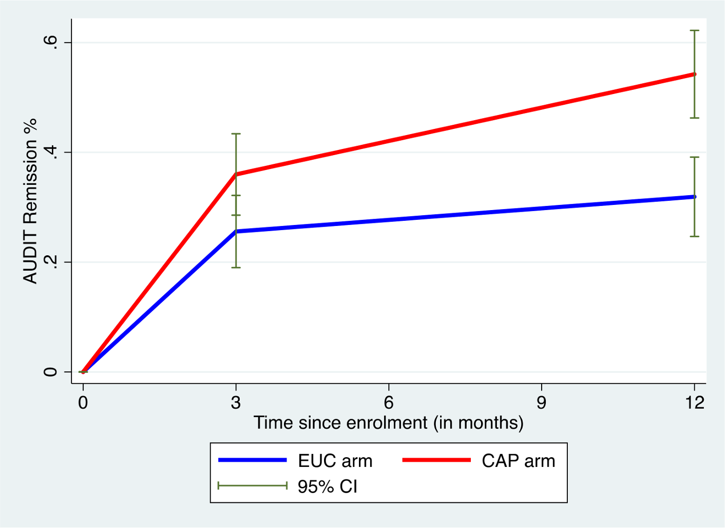 Remission in CAP plus EUC and EUC alone arms at 3 and 12 months.