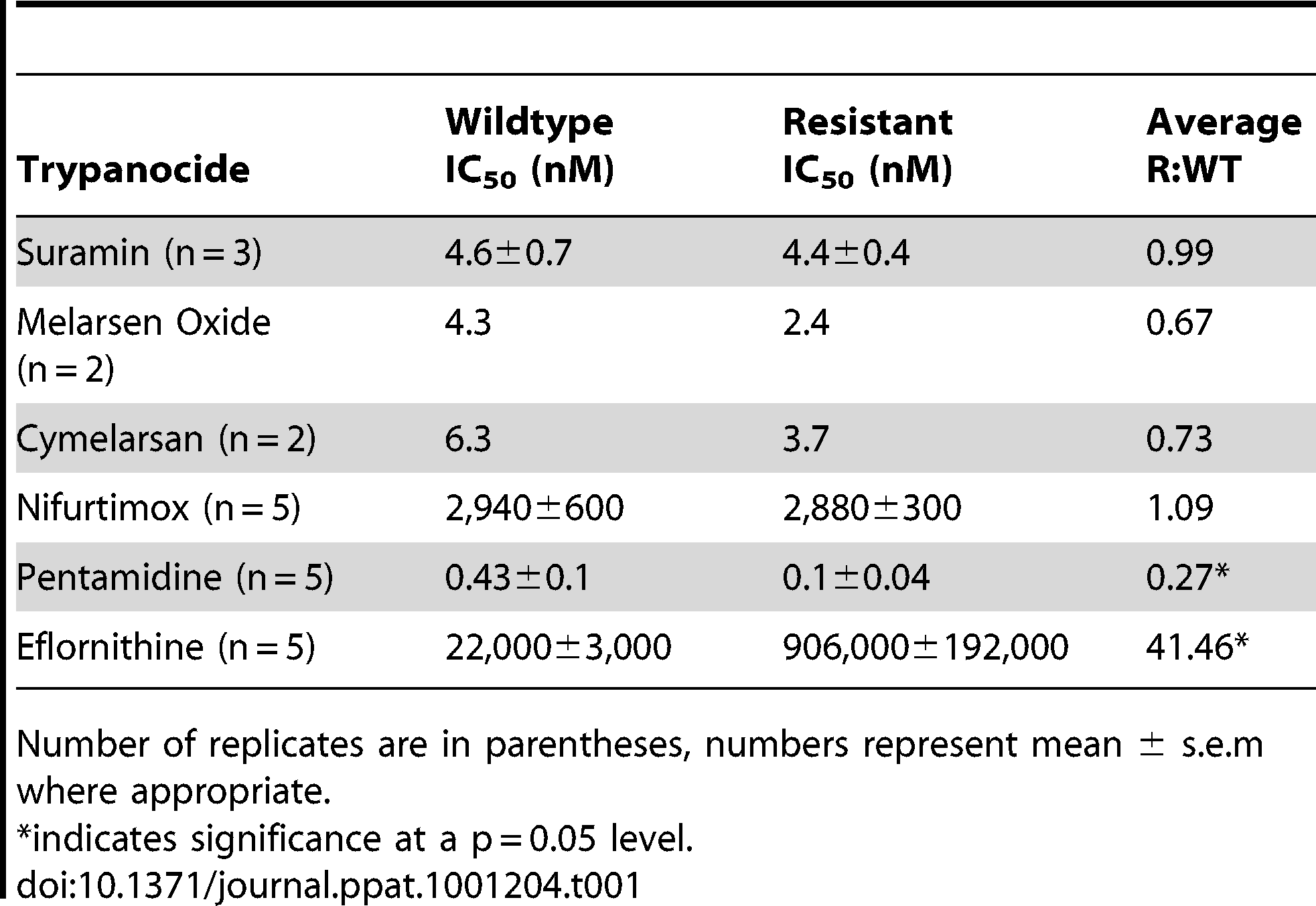 IC<sub>50</sub> values for known trypanocides on wildtype and eflornithine resistant cell lines.