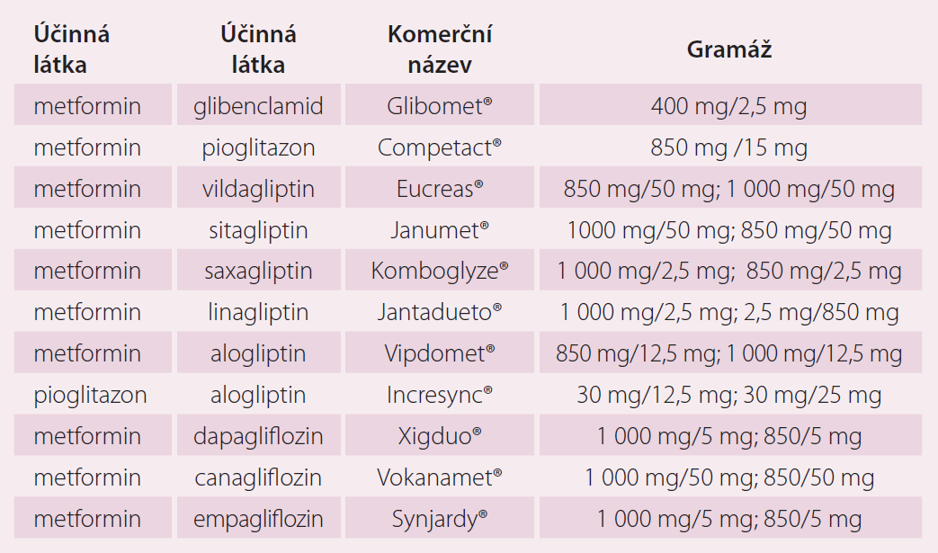 Perorální formy fixních kombinací antidiabetik.