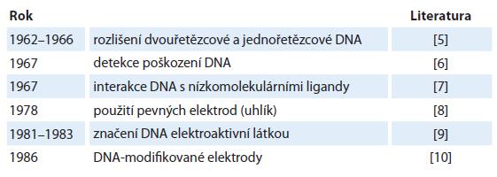 Některá důležitá zjištění v elektrochemii nukleových kyselin do roku 1990.