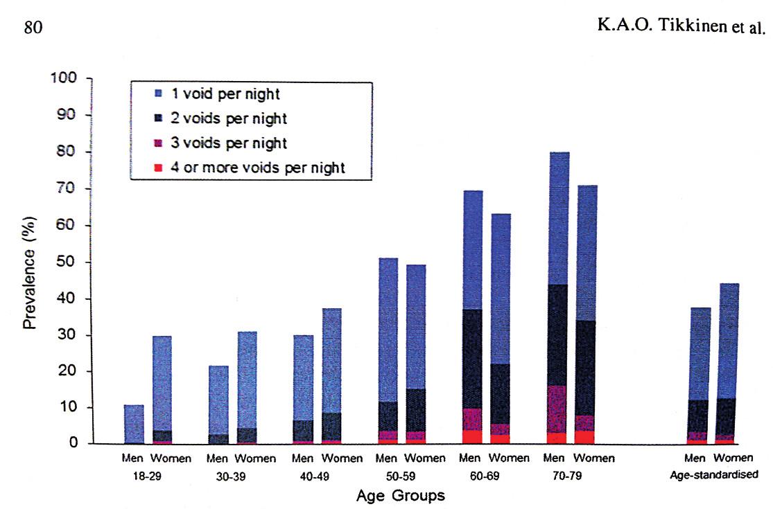 Prevalence počtu nykturii podle věku a pohlaví ve studii FINNO [29]